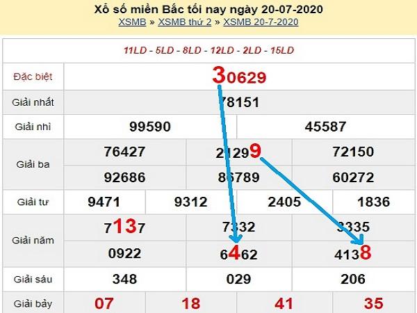Bảng KQXSMB-Dự đoán xổ số miền bắc ngày 21/07
