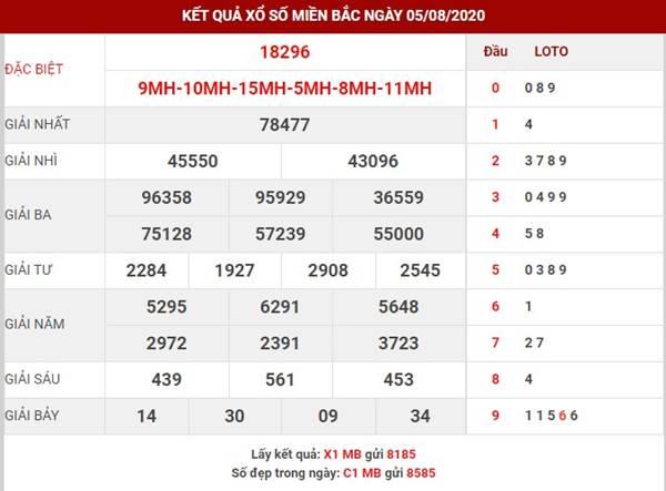 Thống kê kết quả xổ số XSMB thu 5 ngày 6-8-2020