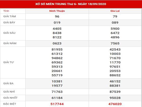 Dự đoán sổ xố Miền Trung thứ 6 ngày 25-9-2020