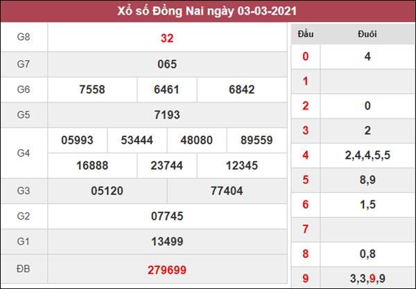 Dự đoán XSDNA 10/3/2021 chốt đầu đuôi giải đặc biệt thứ 4