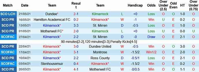 Dự đoán soi kèo tỷ lệ Kilmarnock vs Dundee FC1 (1)