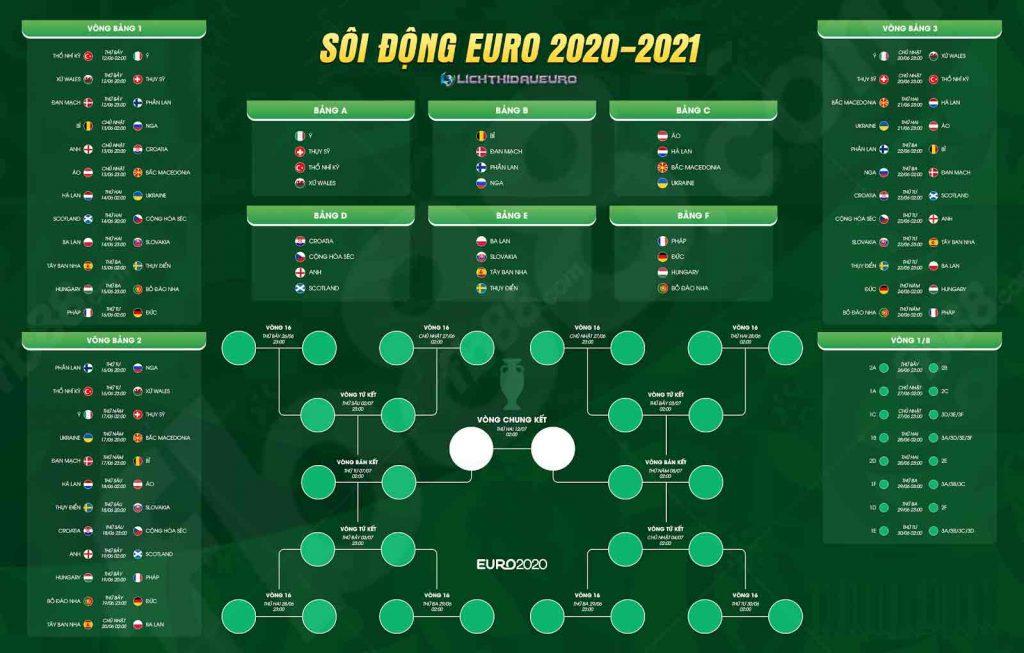 Diễn biến mới nhất tại chung kết Euro 2021
