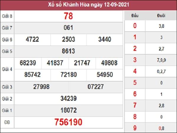 Nhận định XSKH 15-09-2021